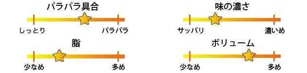 FUKUNAGA焼き飯評価