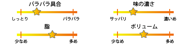 麺処田ぶし三島店焼き飯評価