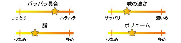 富士ノ山食堂町田店焼き飯評価