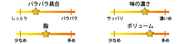 長崎焼き飯評価