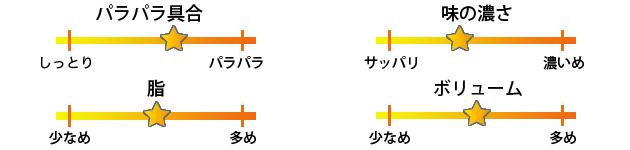 Mr.チャーハン焼き飯評価