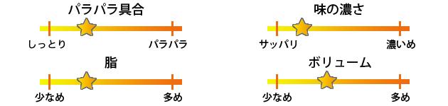 新福菜館秋葉原店焼き飯評価