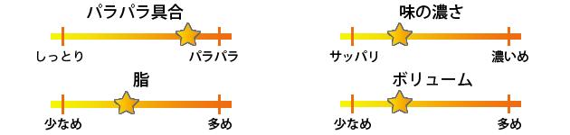 桂花ラーメン焼き飯評価