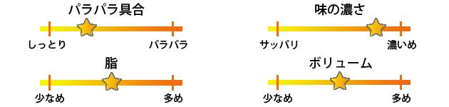 れんげ食堂Toshu三軒茶屋店焼き飯評価