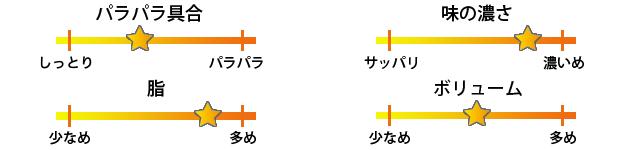 ファイト餃子焼き飯評価