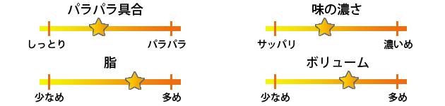 京城餃子王焼き飯評価