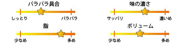 ジャスミンパレス町田店焼き飯評価