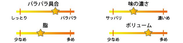 満州香焼き飯評価