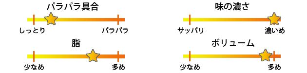 台湾料理生駒焼き飯評価