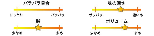 九州居酒屋かてて京橋焼き飯評価