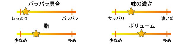 東京チャイニーズ一凛焼き飯評価