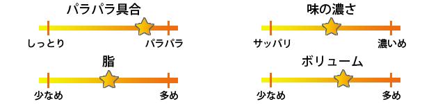 随園別館京橋店焼き飯評価