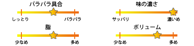 丸鶴焼き飯評価