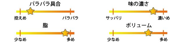 菊凰焼き飯評価